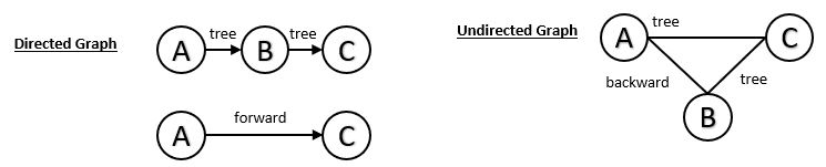 Undirected Graph: C leads back to A which would make C-> a backward edge.